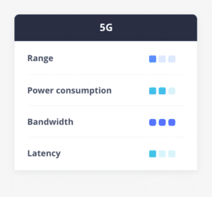 5G range cellular connectivity, power consumption, bandwidth, latency comparison table