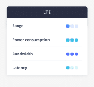 LTE cellular connectivity range, power consumption, bandwidth, latency comparison table