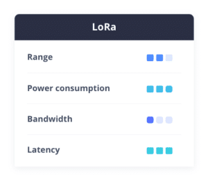 LoRa LPWAN connectivity range, power consumption, bandwidth, latency comparison table