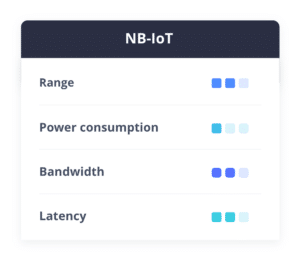 NB-IoT cellular connectivity range, power consumption, bandwidth, latency comparison table