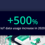 Pangea sees IoT data usage increase by 500% over 2020