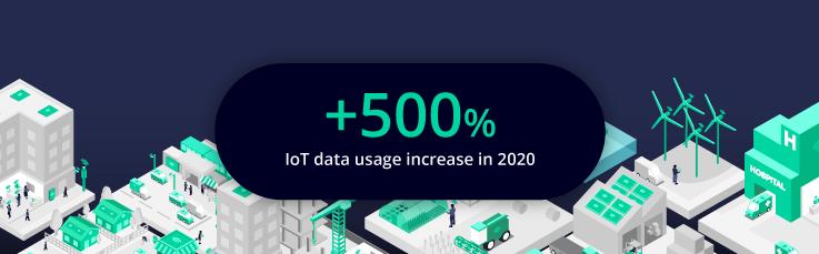Pangea IoT news: IoT data increase