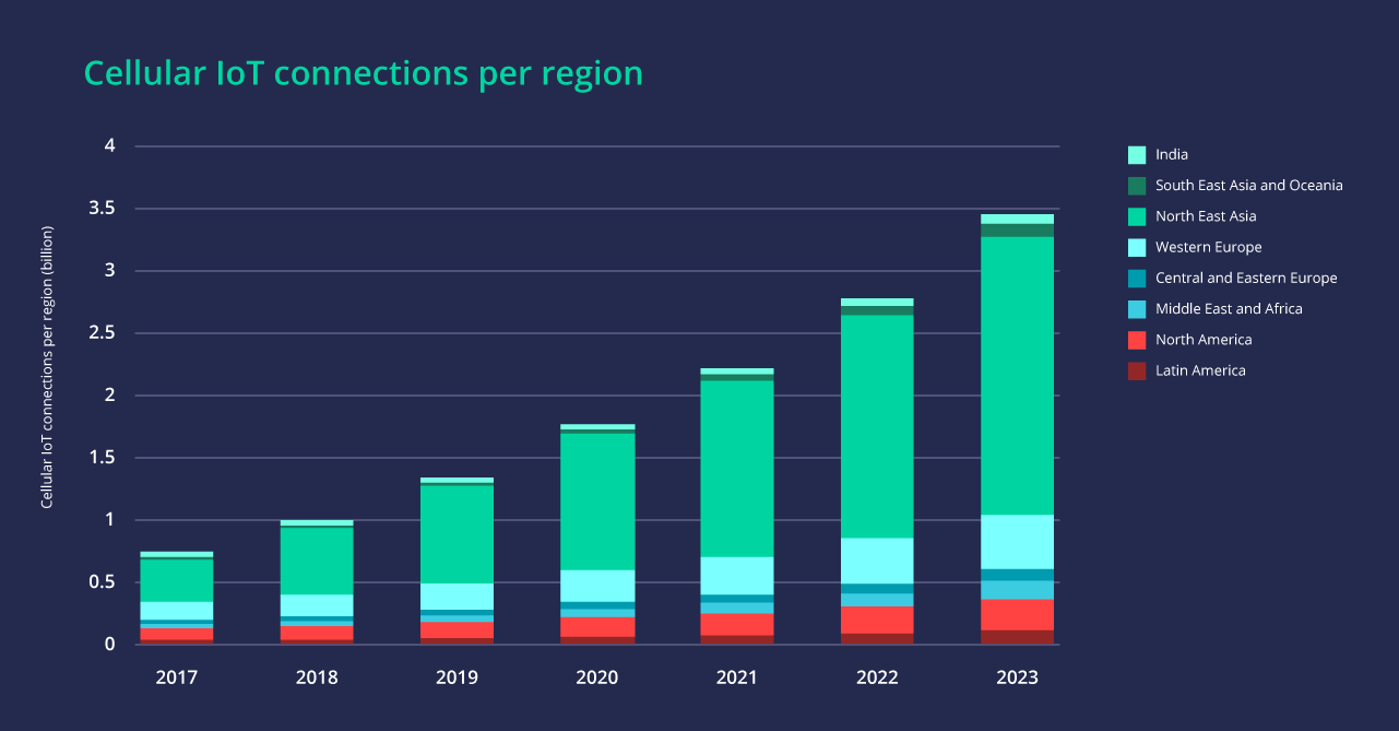 Why you need IoT SIMs, not consumer SIMs: Graph showing Cellular IoT connections per regions