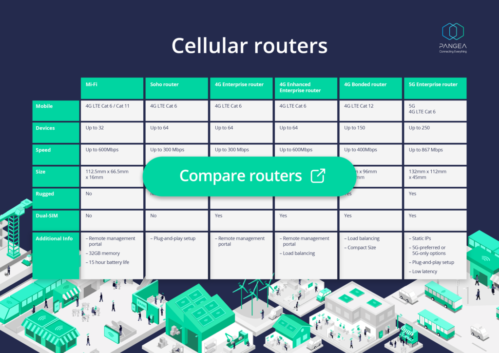 Pangea comparison table, showing a variety of 4G and 5G cellular routers against the Pangea Mi-Fi